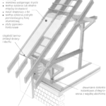 Poddasze użytkowe ze ścianką kolankową ponad ścianami zewnętrznymi
